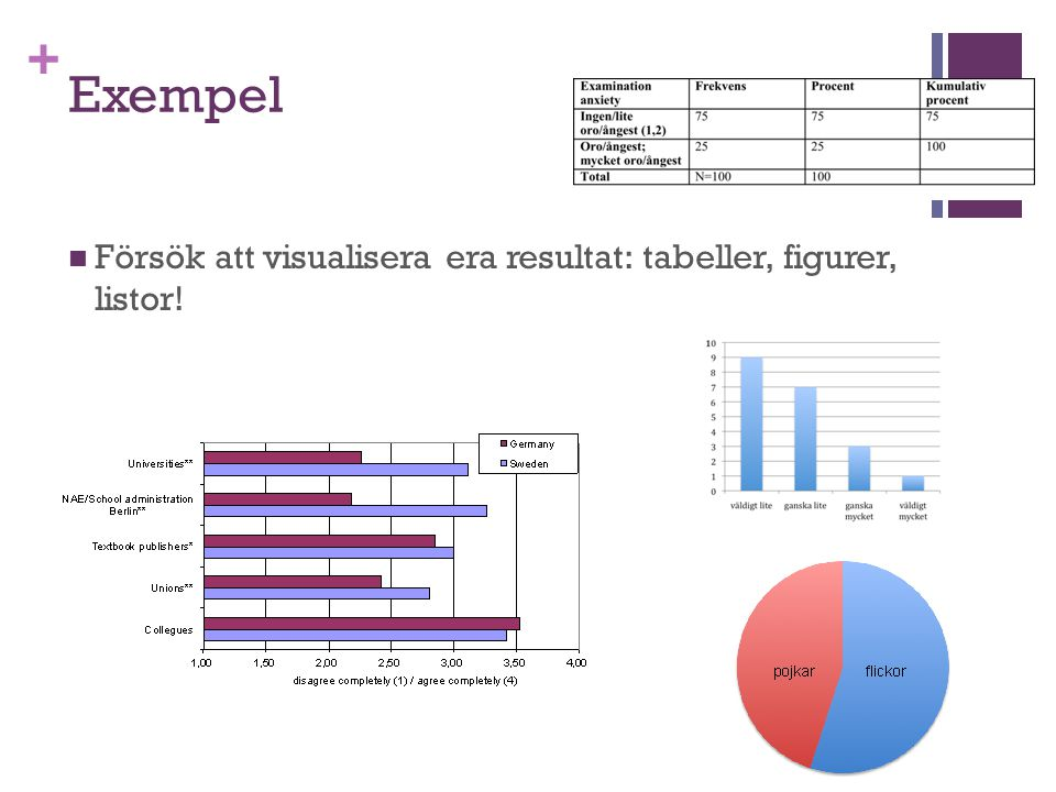 Exempel Försök att visualisera era resultat: tabeller, figurer, listor!
