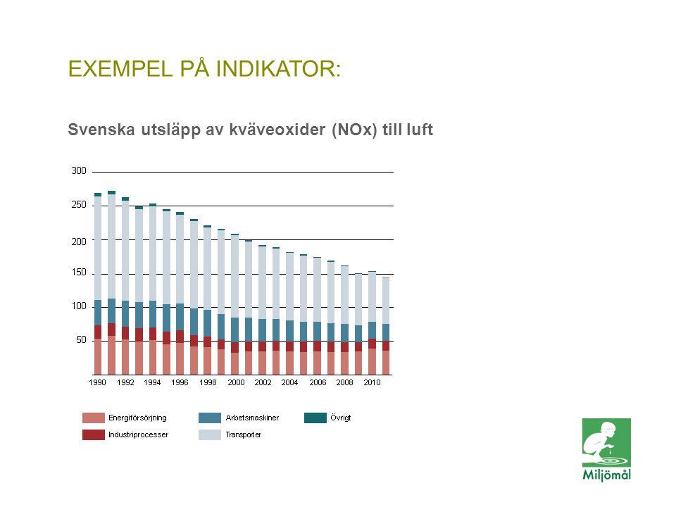 Svenska utsläpp av kväveoxider (NOx) till luft
