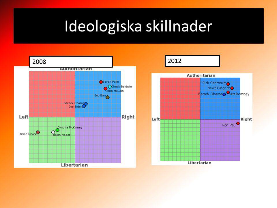 Ideologiska skillnader