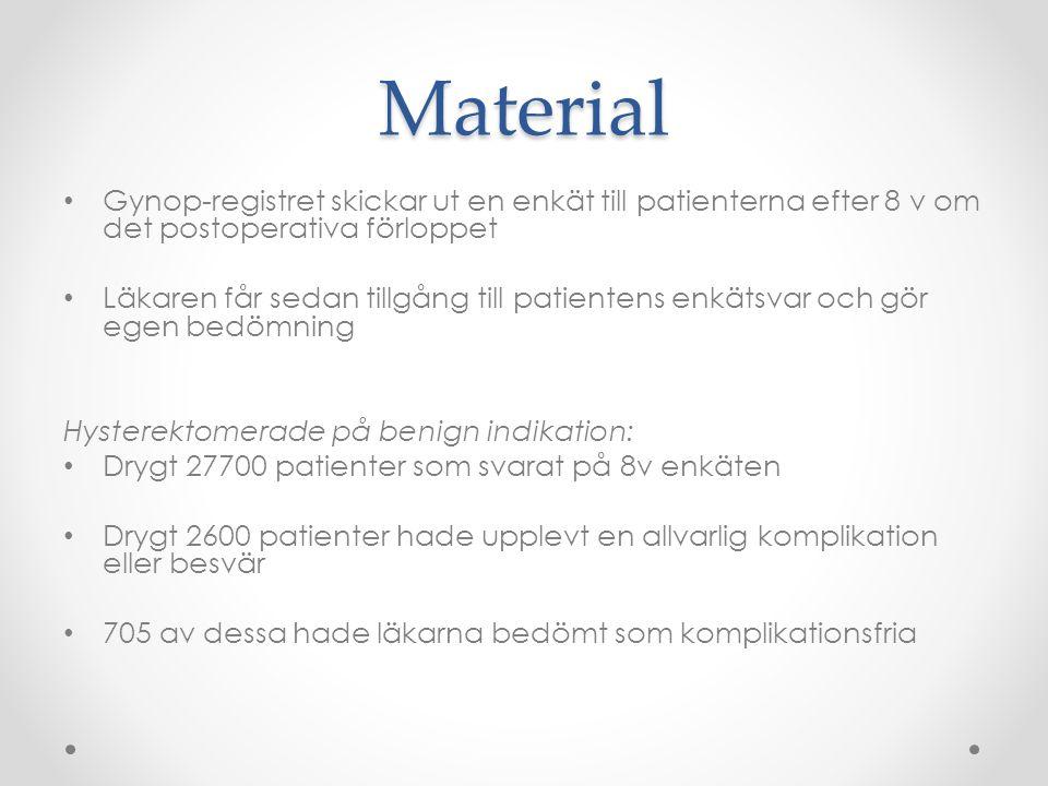 Material Gynop-registret skickar ut en enkät till patienterna efter 8 v om det postoperativa förloppet.