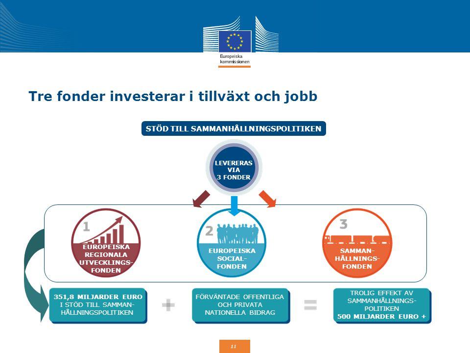 Tre fonder investerar i tillväxt och jobb