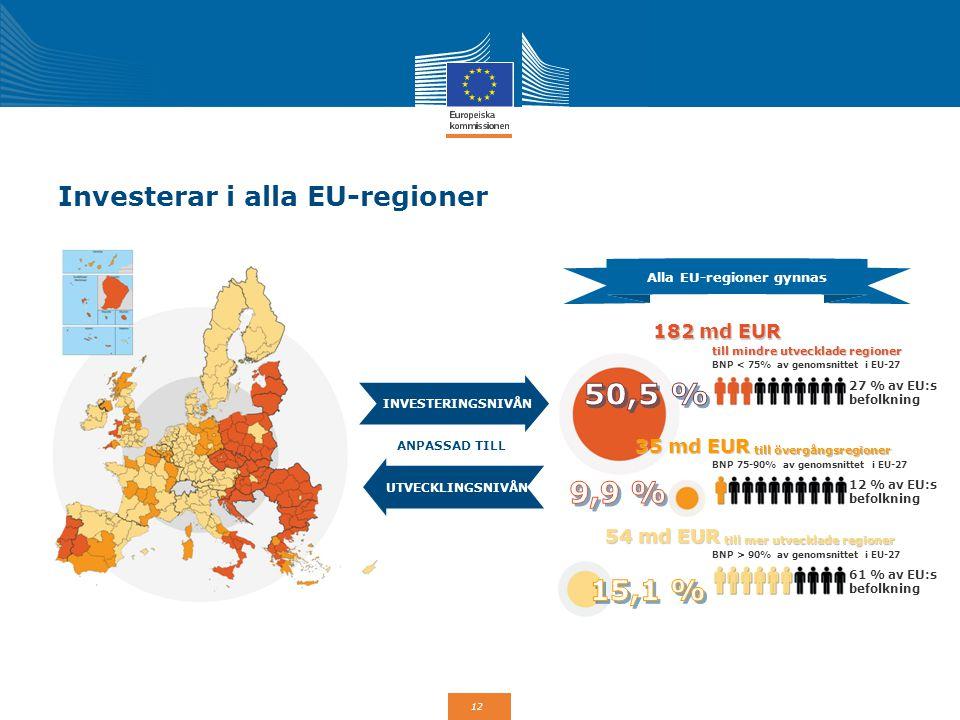 Investerar i alla EU-regioner