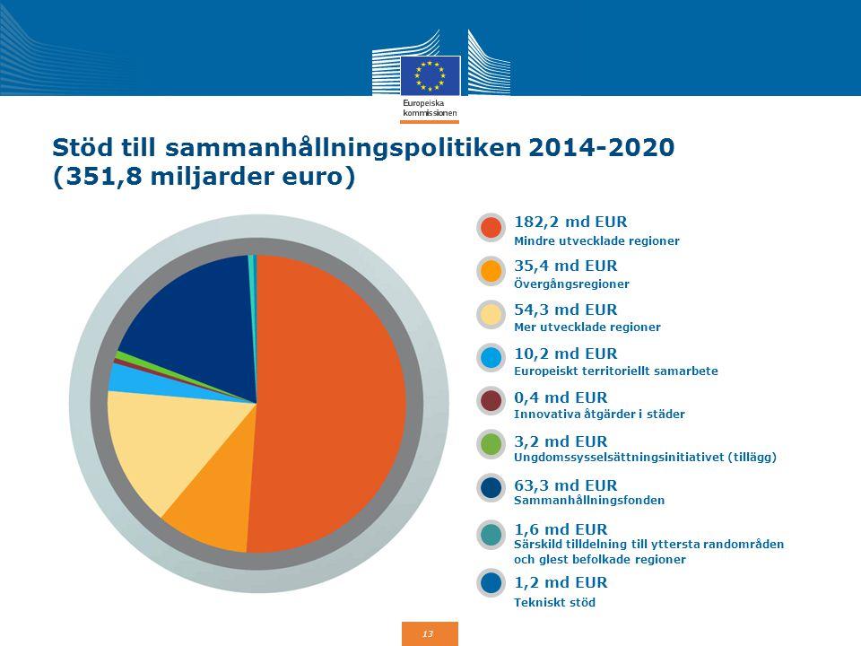 Stöd till sammanhållningspolitiken 2014-2020 (351,8 miljarder euro)