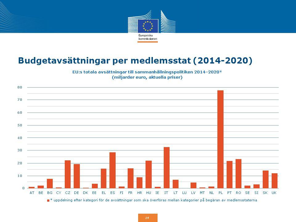 Budgetavsättningar per medlemsstat (2014-2020)