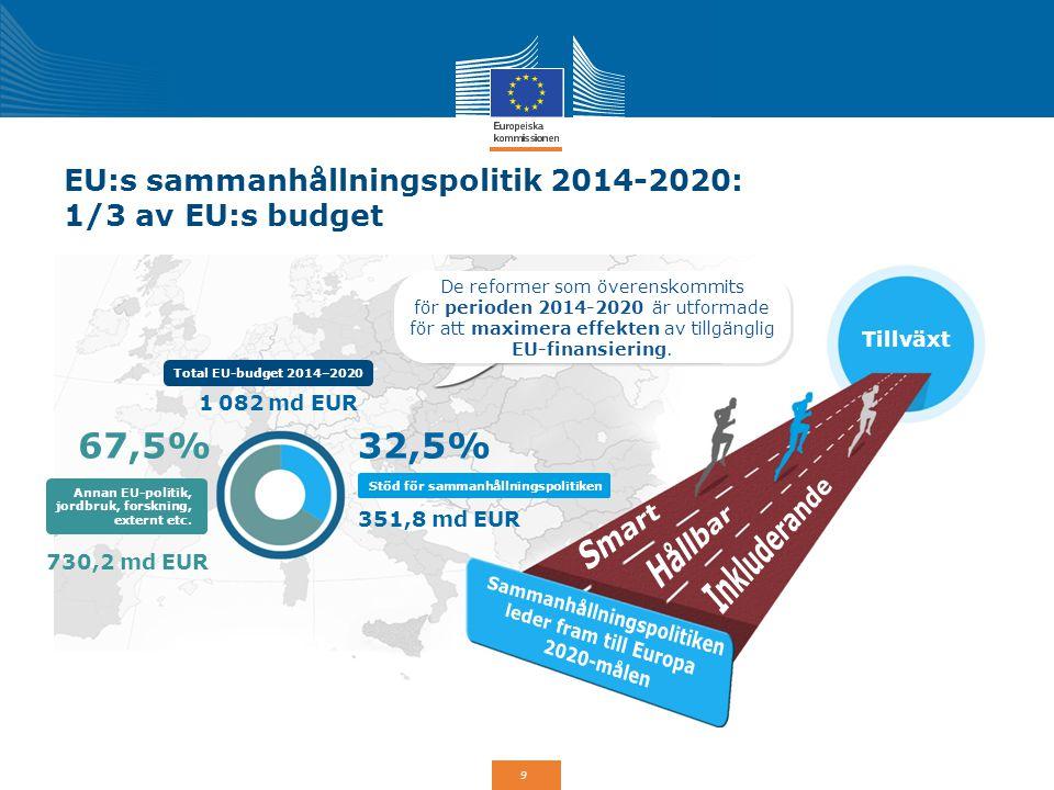 EU:s sammanhållningspolitik 2014-2020: 1/3 av EU:s budget