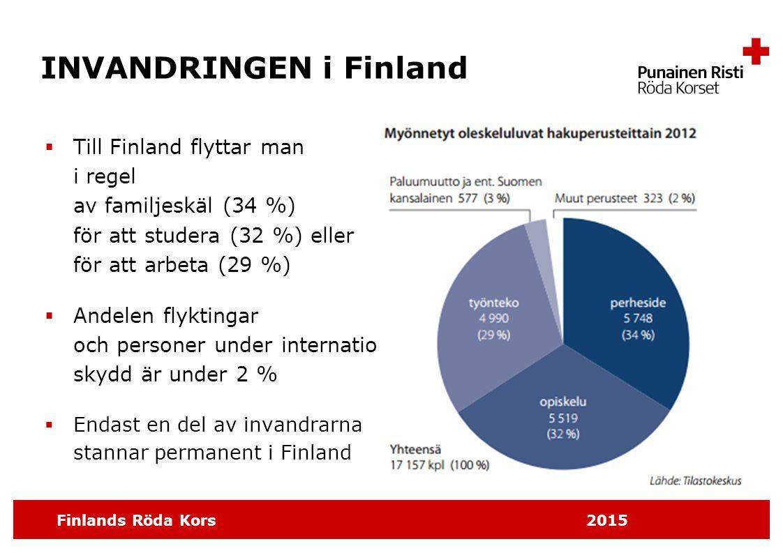 INVANDRINGEN i Finland