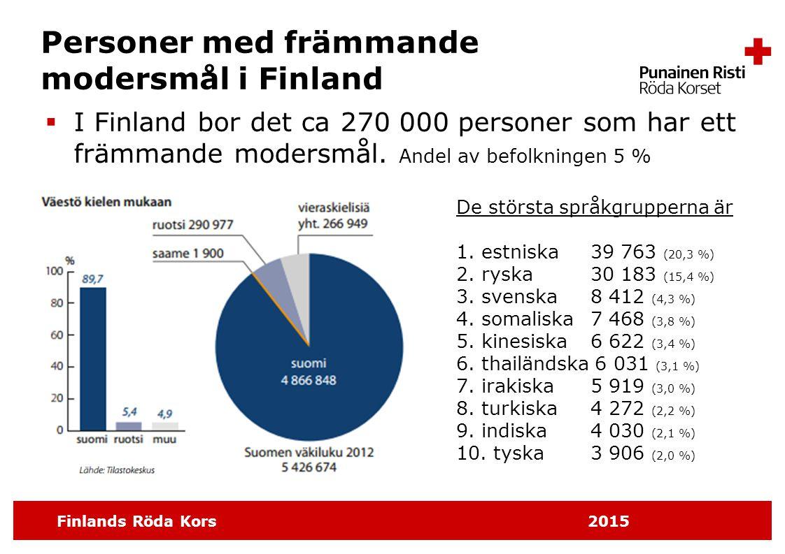 Personer med främmande modersmål i Finland