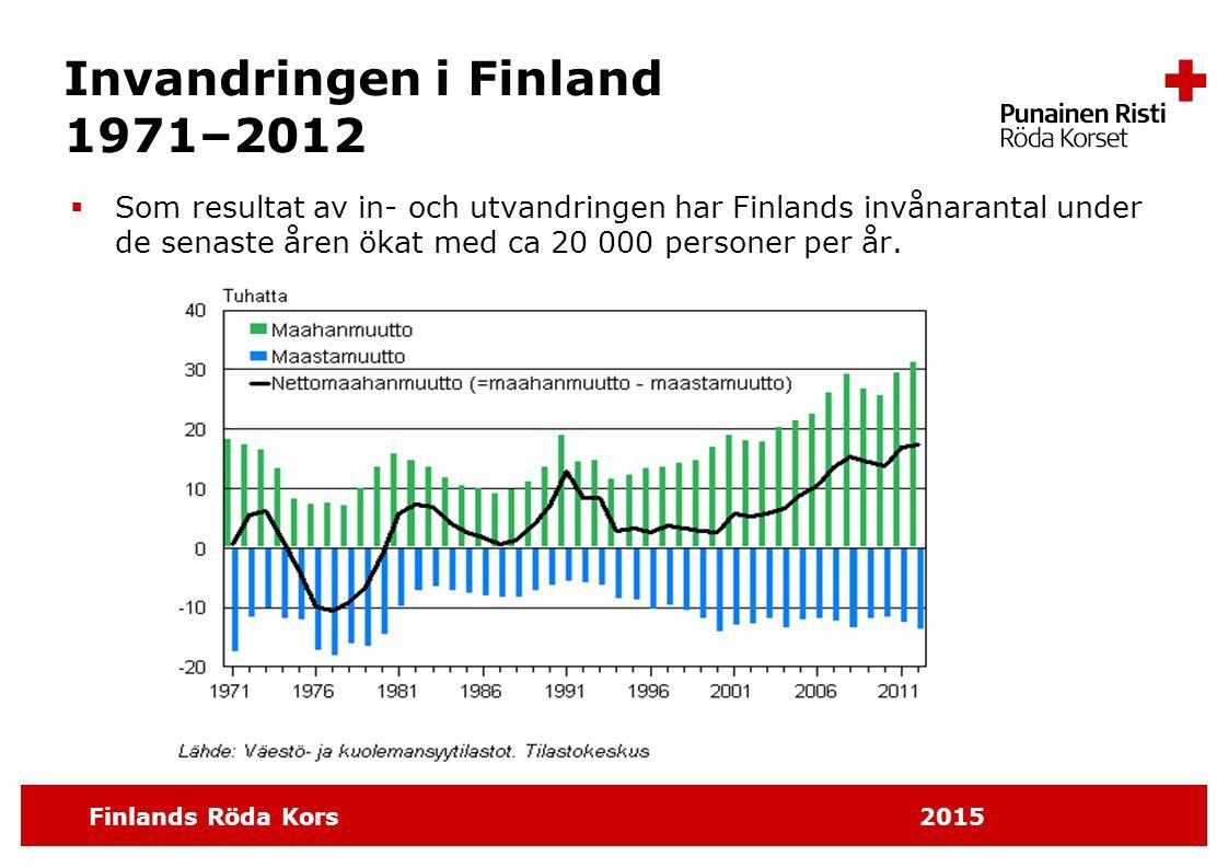Invandringen i Finland 1971–2012