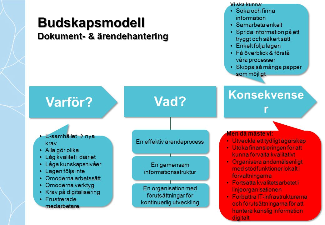 Budskapsmodell Dokument- & ärendehantering