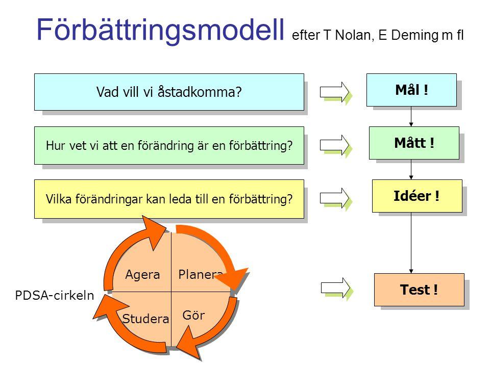 Förbättringsmodell efter T Nolan, E Deming m fl