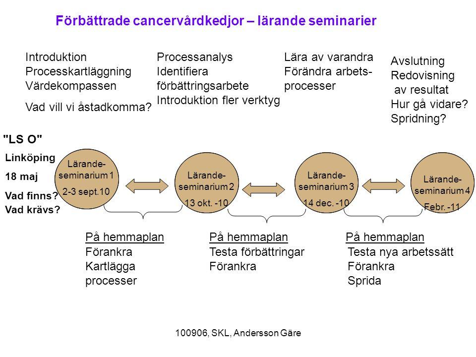Förbättrade cancervårdkedjor – lärande seminarier