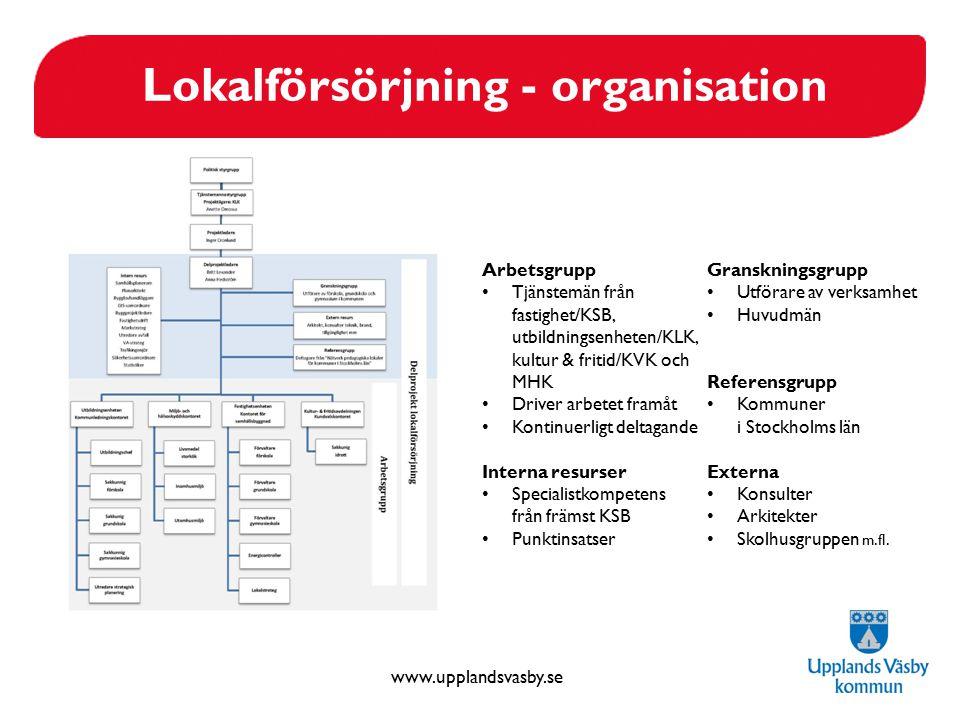 Lokalförsörjning - organisation