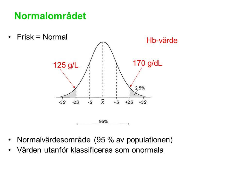Normalområdet Frisk = Normal Hb-värde 170 g/dL 125 g/L