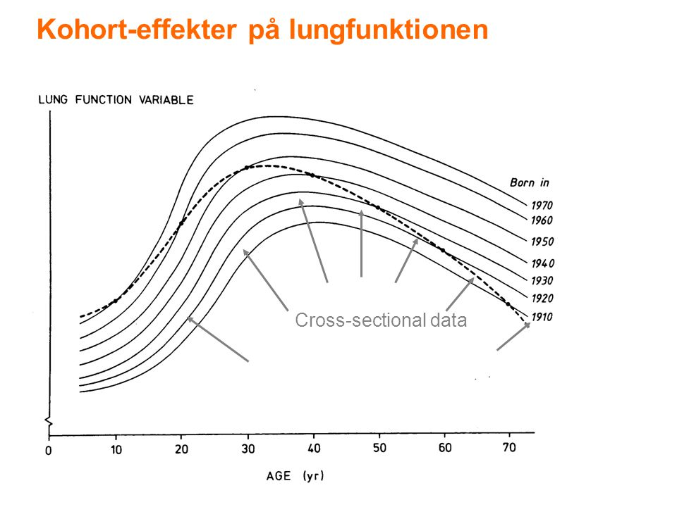 Kohort-effekter på lungfunktionen