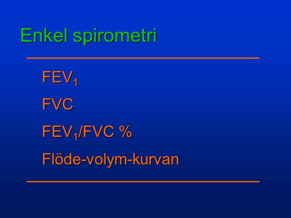 FEV1 FVC FEV1/FVC % Flöde-volym-kurvan