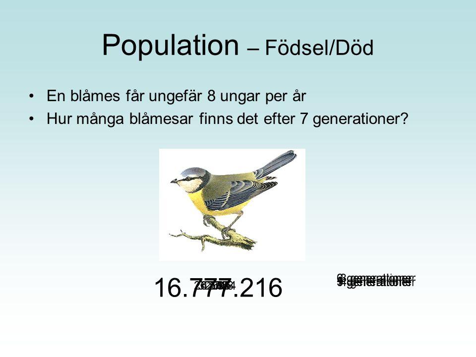 Population – Födsel/Död