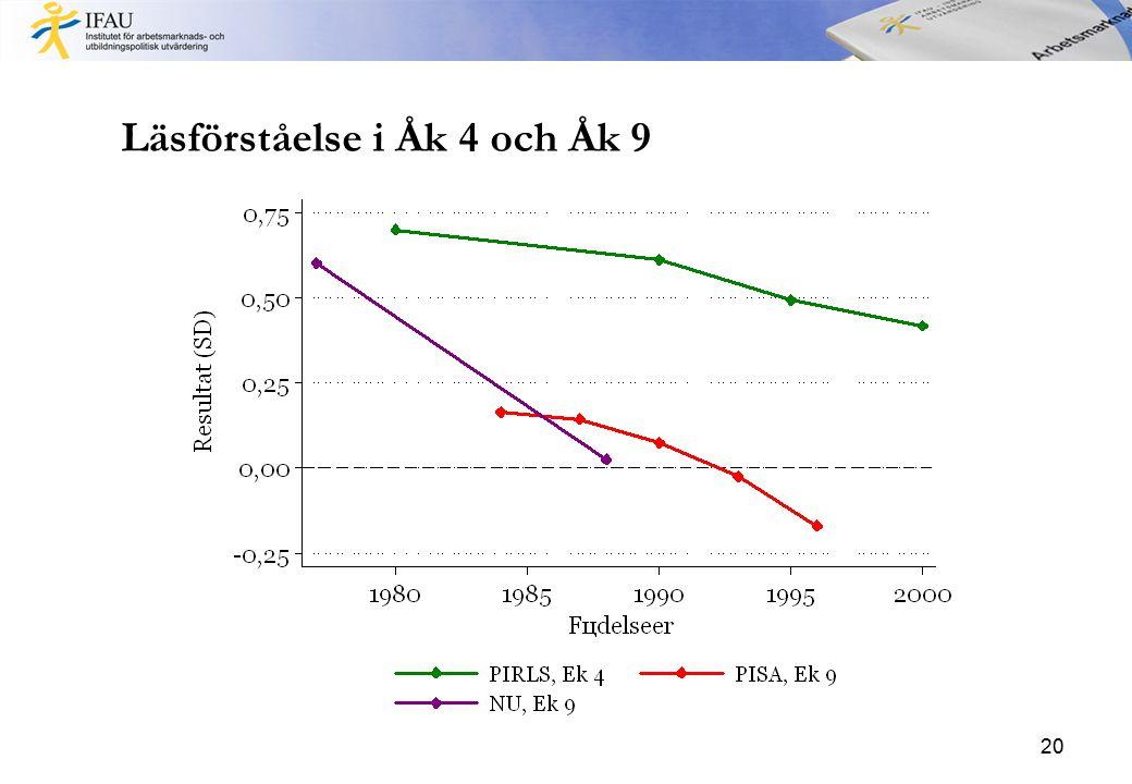 Läsförståelse i Åk 4 och Åk 9