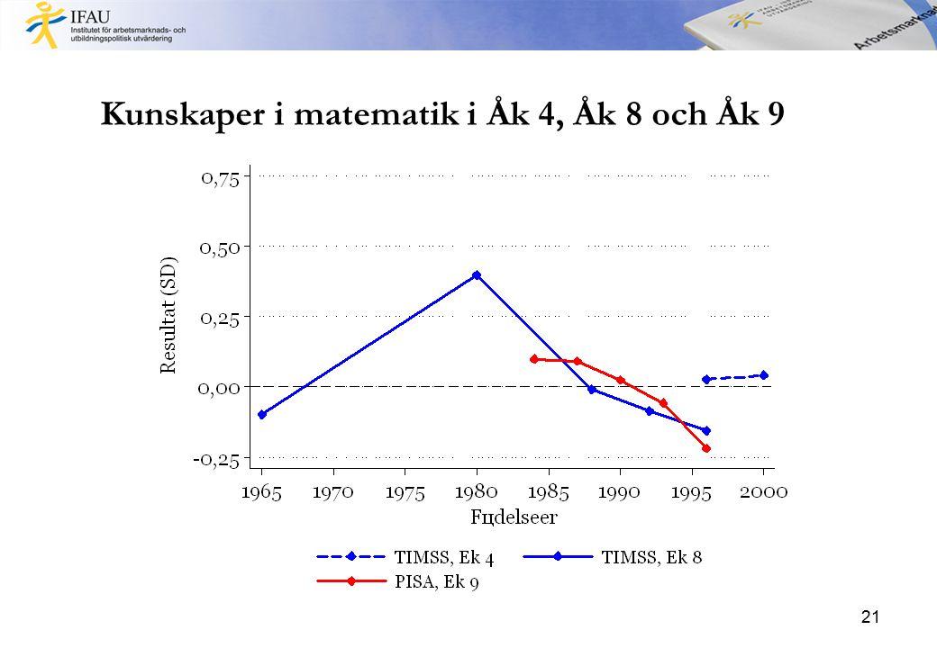 Kunskaper i matematik i Åk 4, Åk 8 och Åk 9