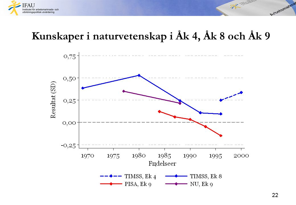 Kunskaper i naturvetenskap i Åk 4, Åk 8 och Åk 9