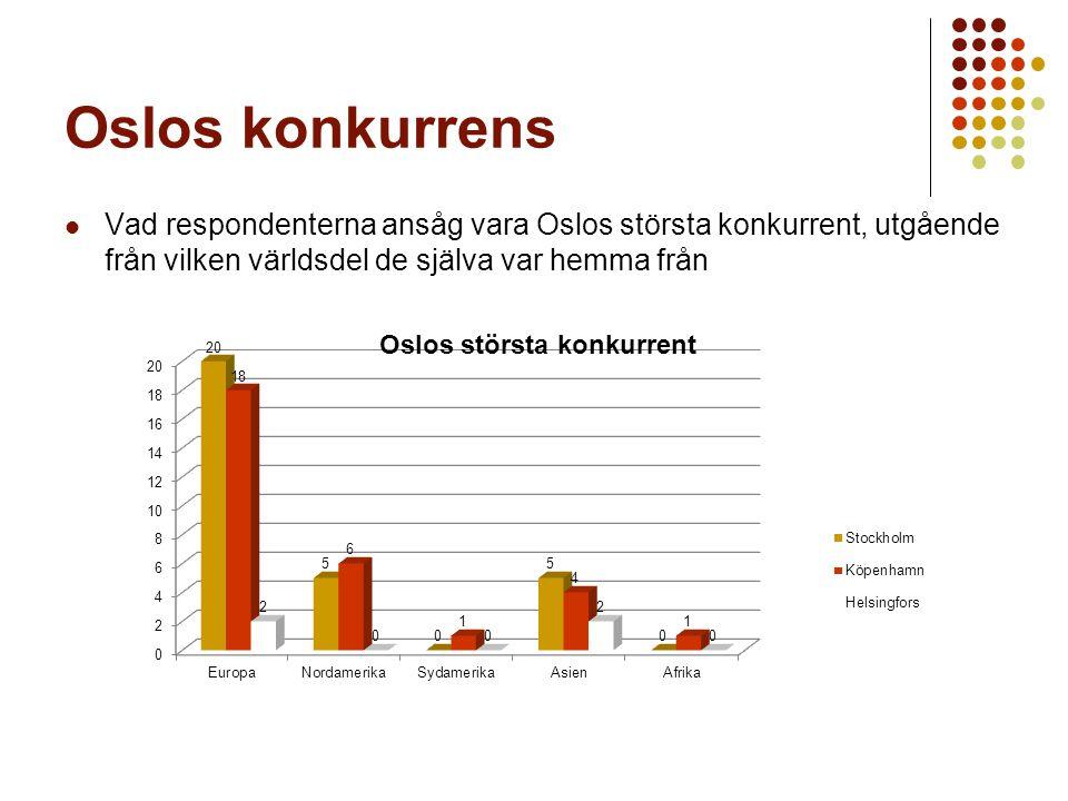 Oslos konkurrens Vad respondenterna ansåg vara Oslos största konkurrent, utgående från vilken världsdel de själva var hemma från.