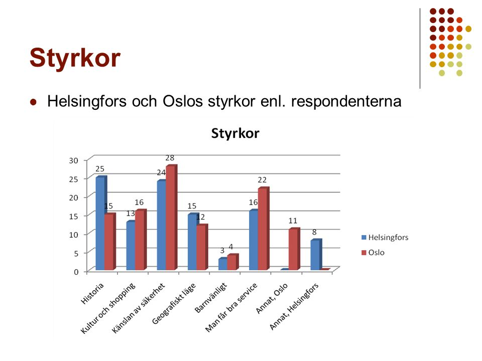 Styrkor Helsingfors och Oslos styrkor enl. respondenterna
