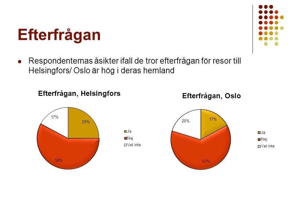 Efterfrågan Respondenternas åsikter ifall de tror efterfrågan för resor till Helsingfors/ Oslo är hög i deras hemland.