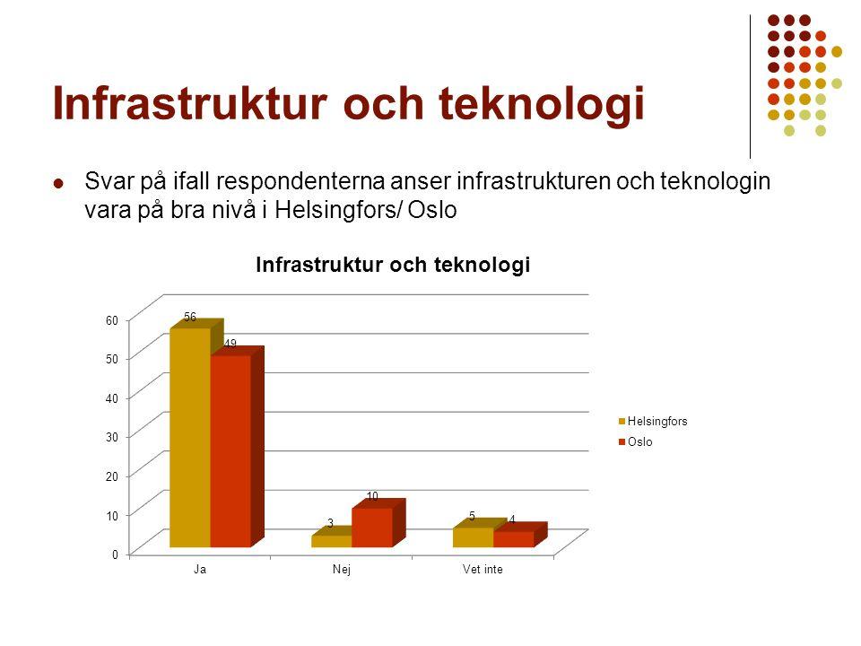 Infrastruktur och teknologi