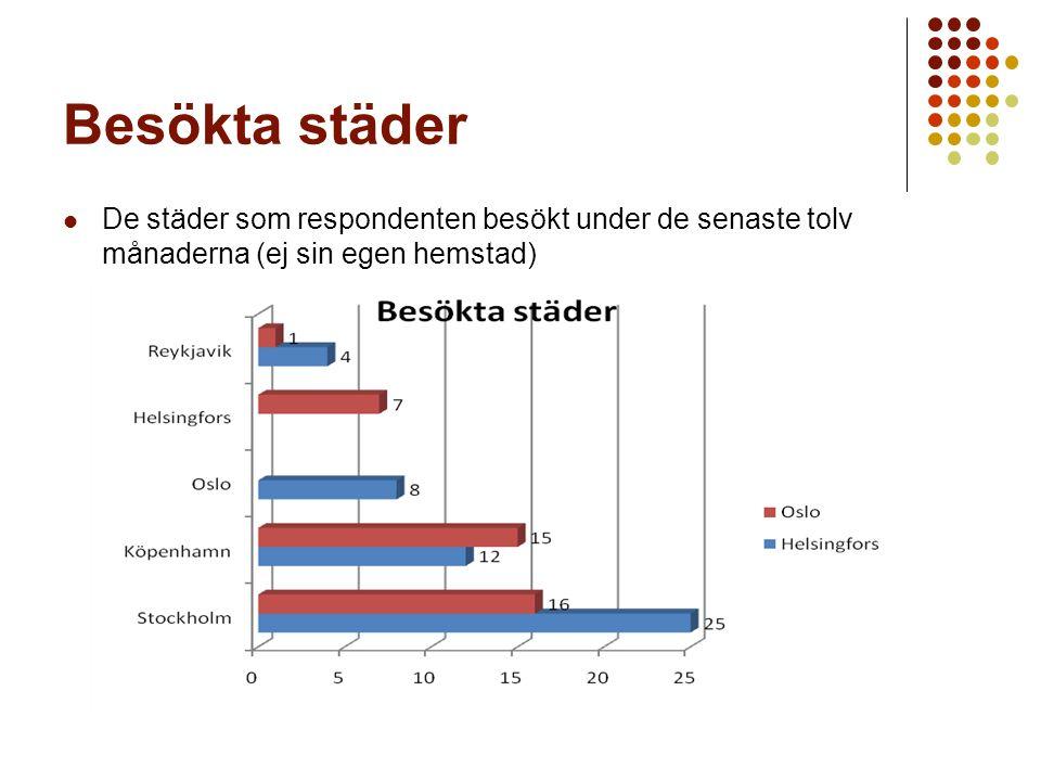 Besökta städer De städer som respondenten besökt under de senaste tolv månaderna (ej sin egen hemstad)