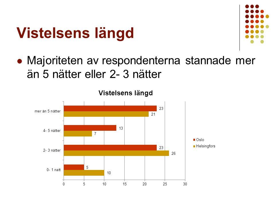 Vistelsens längd Majoriteten av respondenterna stannade mer än 5 nätter eller 2- 3 nätter