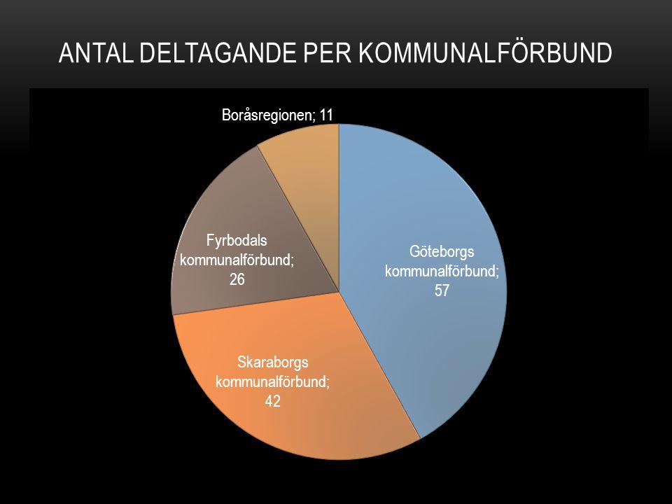 Antal deltagande per kommunalförbund