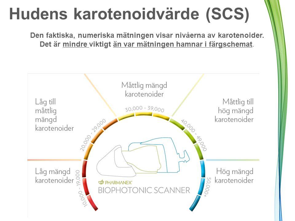 Hudens karotenoidvärde (SCS)