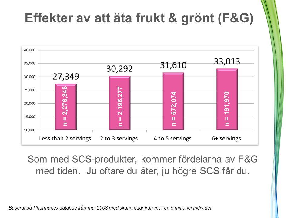 Effekter av att äta frukt & grönt (F&G)