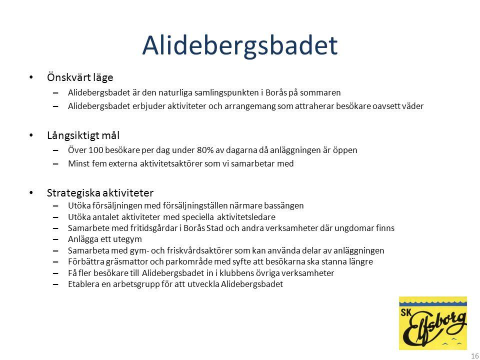 Alidebergsbadet Önskvärt läge Långsiktigt mål Strategiska aktiviteter