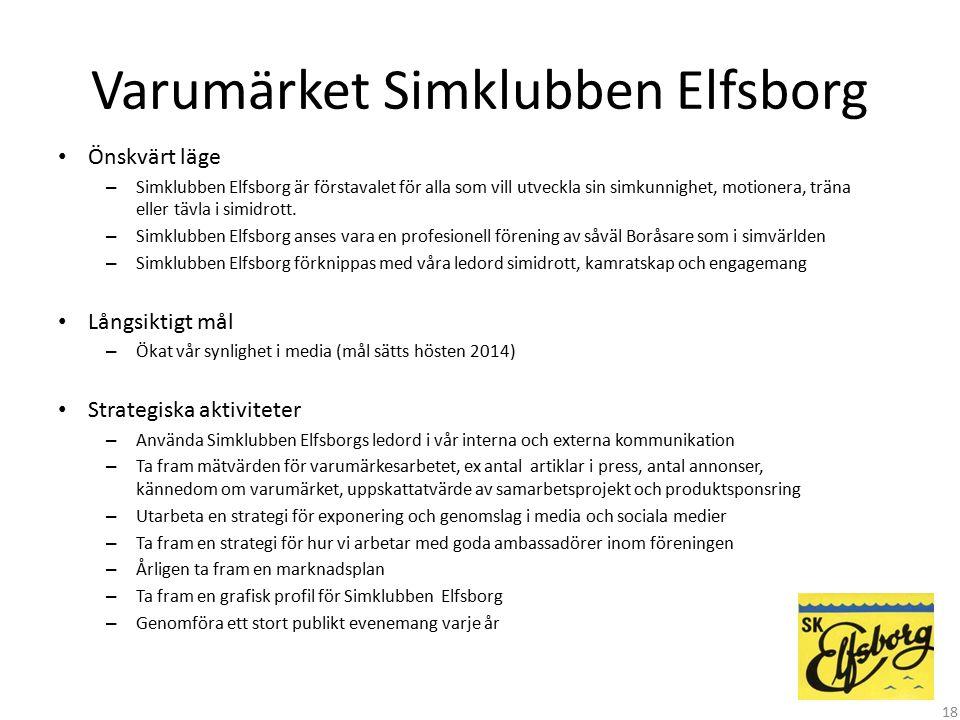Varumärket Simklubben Elfsborg