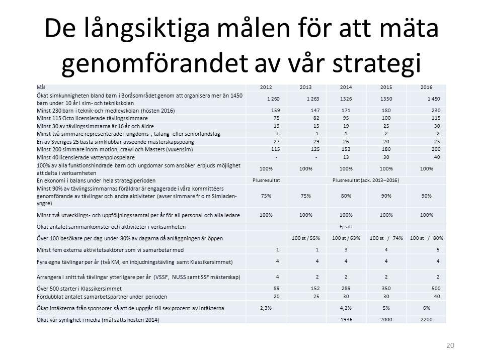 De långsiktiga målen för att mäta genomförandet av vår strategi