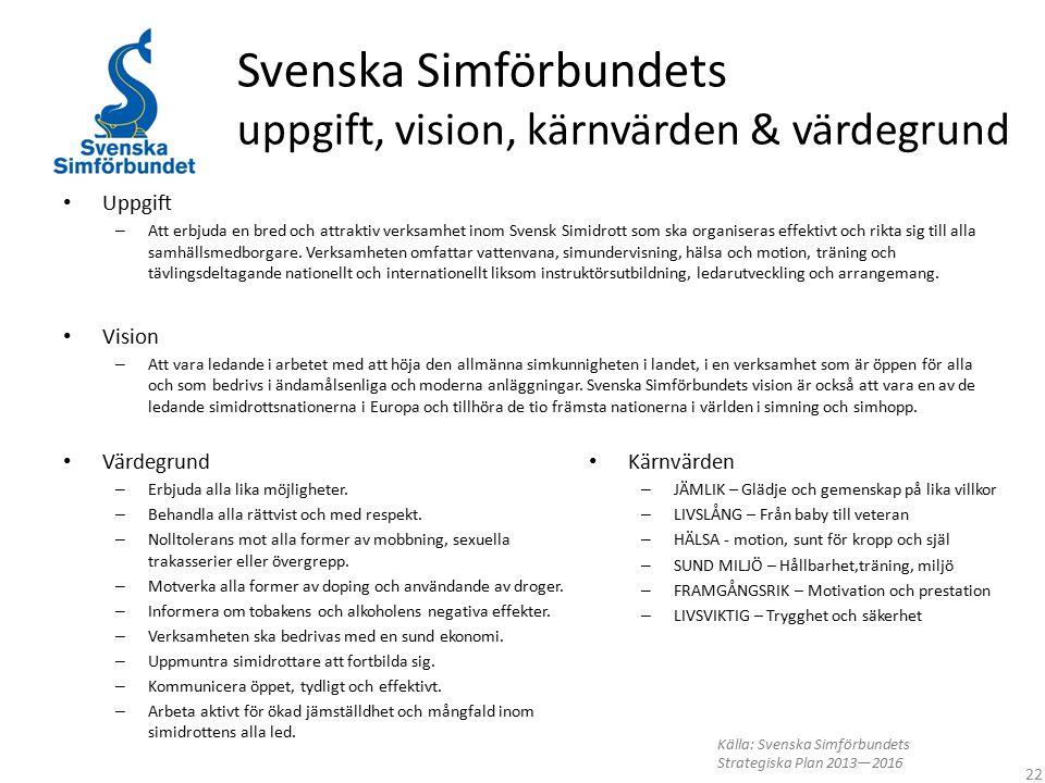 Svenska Simförbundets uppgift, vision, kärnvärden & värdegrund