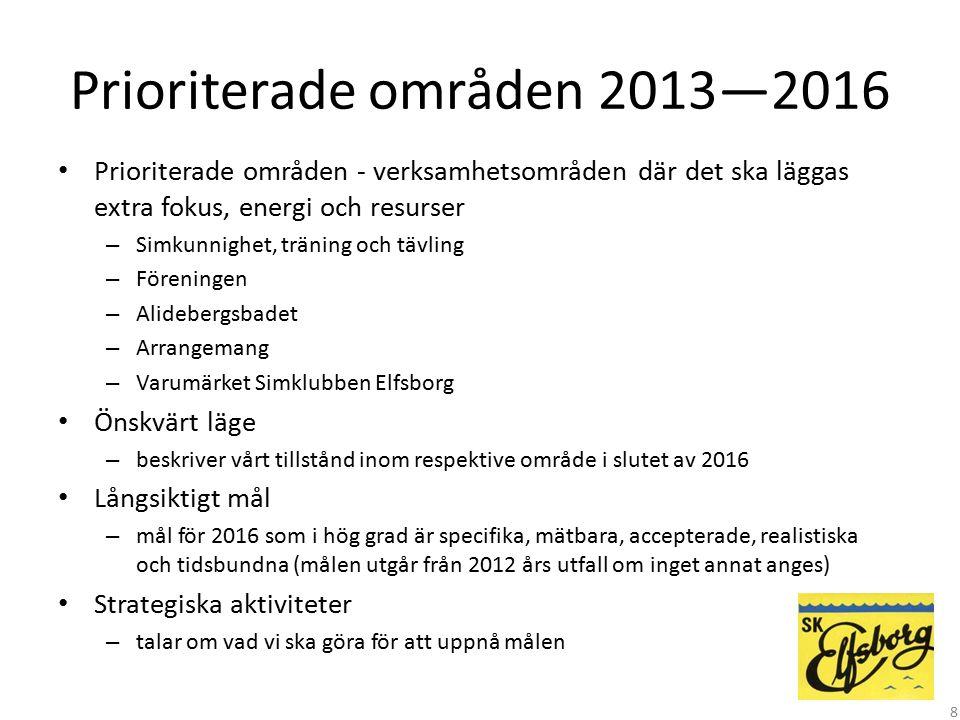Prioriterade områden 2013—2016