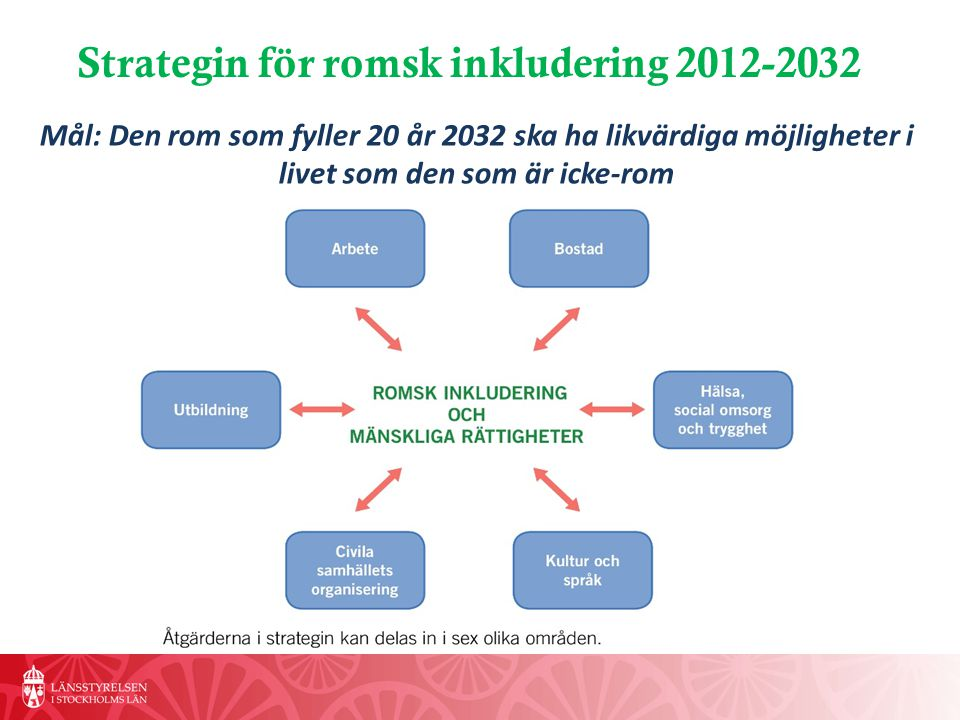 Strategin för romsk inkludering 2012-2032
