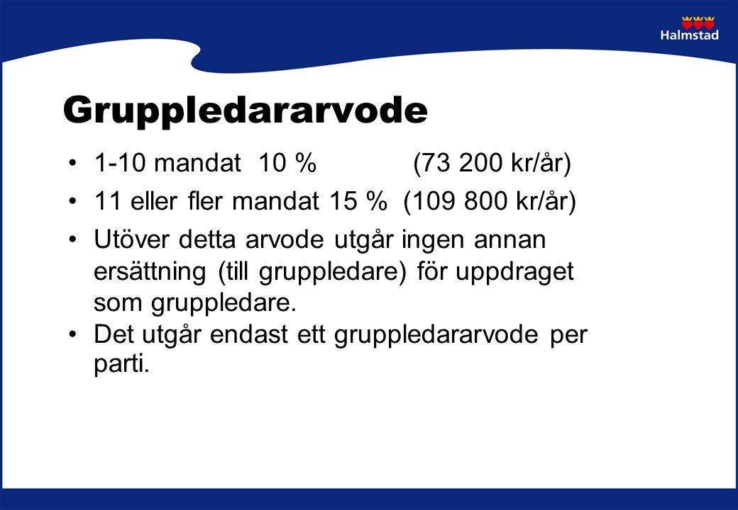 Gruppledararvode 1-10 mandat 10 % (73 200 kr/år)