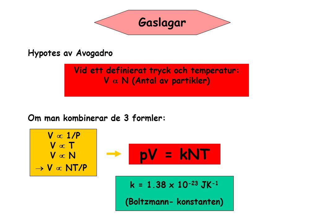 pV = kNT Gaslagar Hypotes av Avogadro