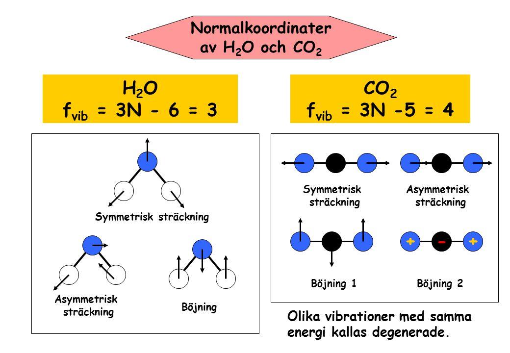 H2O fvib = 3N - 6 = 3 CO2 fvib = 3N -5 = 4