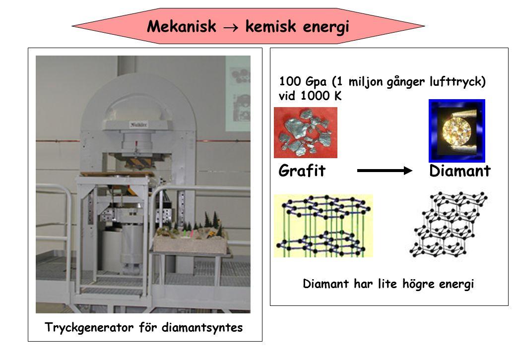 Mekanisk  kemisk energi