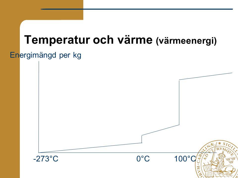Temperatur och värme (värmeenergi)