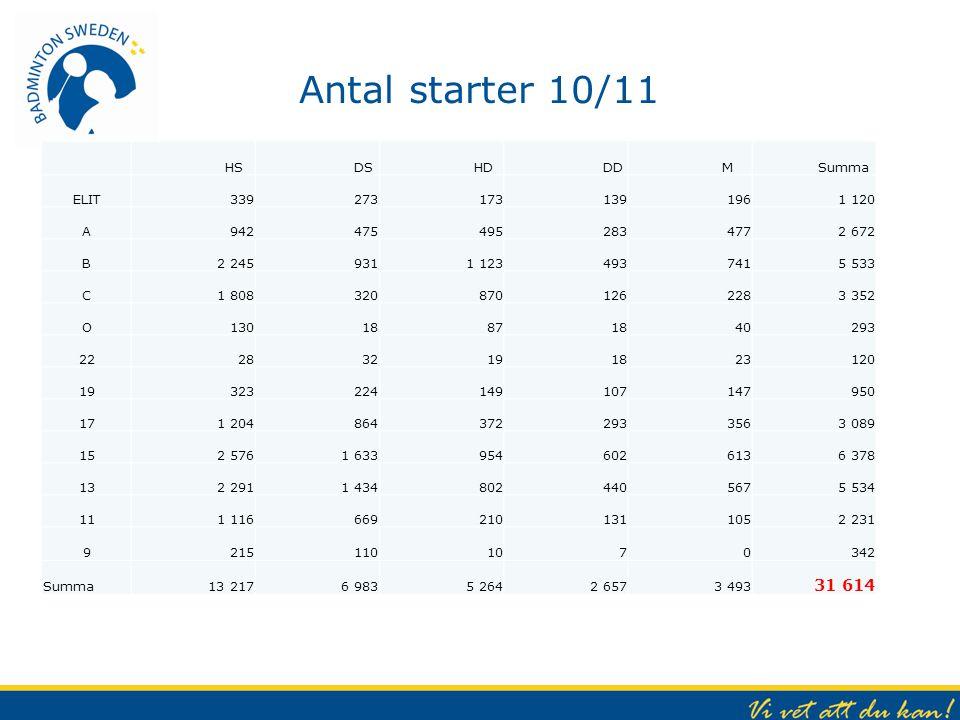 Antal starter 10/11 31 614 HS DS HD DD M Summa ELIT 339 273 173 139