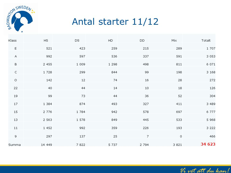 Antal starter 11/12 34 623 Klass HS DS HD DD Mix Totalt E 521 423 259