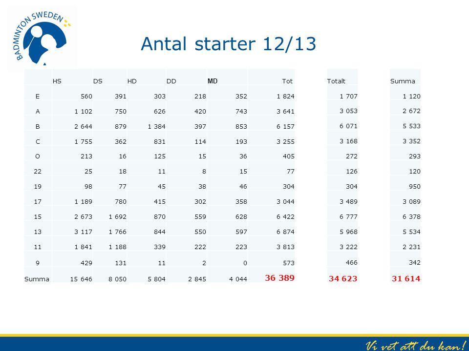 Antal starter 12/13 36 389 34 623 31 614 HS DS HD DD MD Tot E 560 391