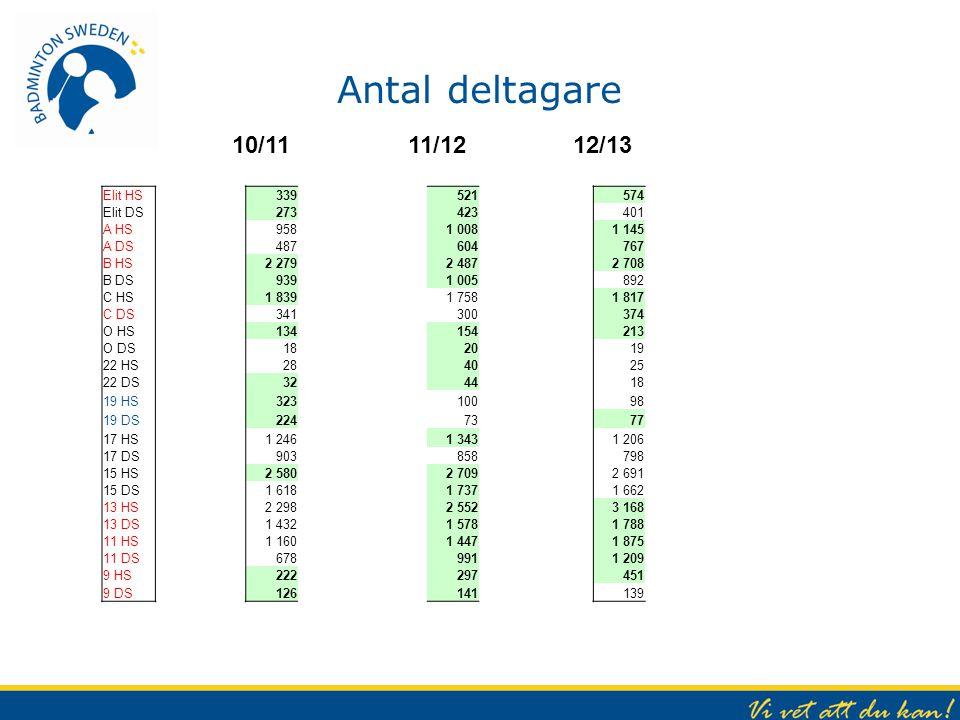 Antal deltagare 10/11 11/12 12/13 Elit HS Elit DS A HS A DS B HS B DS