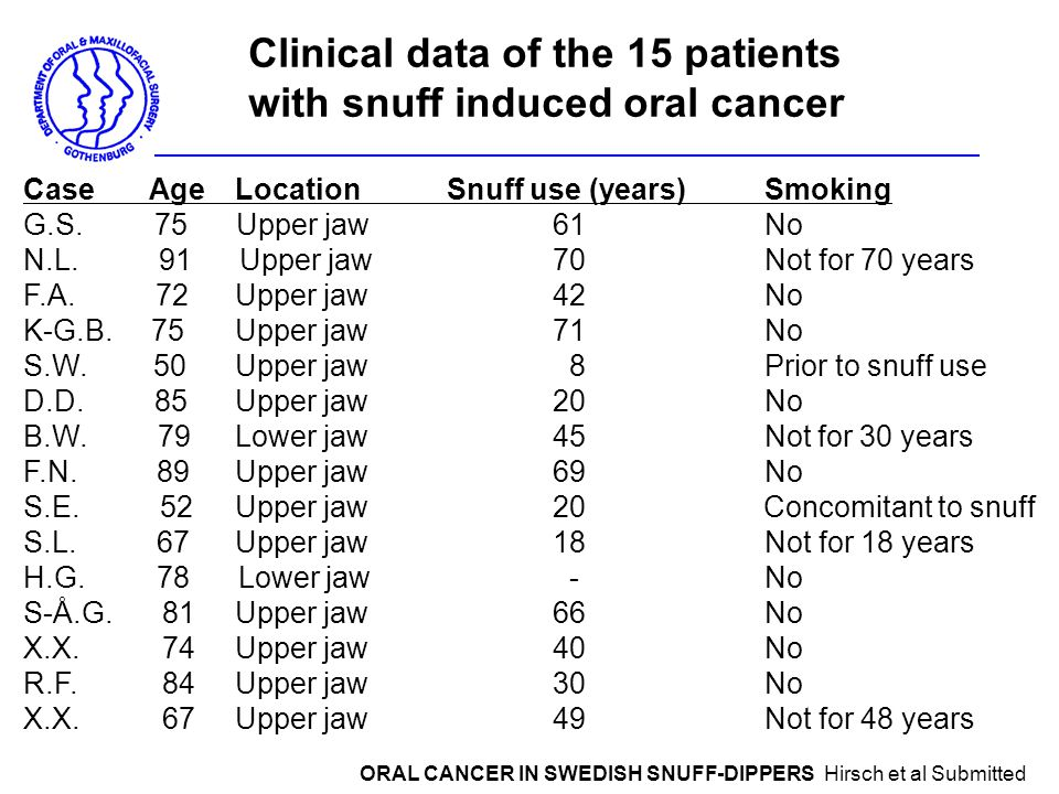 Clinical data of the 15 patients with snuff induced oral cancer