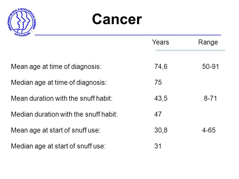 Cancer Years Range Mean age at time of diagnosis: 74,6 50-91