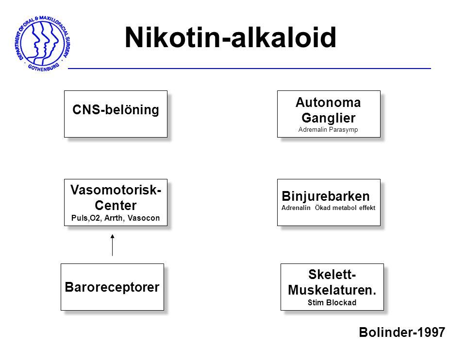 Nikotin-alkaloid Autonoma CNS-belöning Ganglier Vasomotorisk- Center